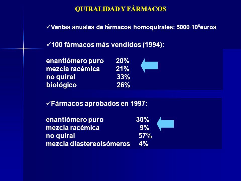 QUIRALIDAD Y FÁRMACOS Ventas anuales de fármacos homoquirales: 5000·10 6 euros 100 fármacos más vendidos (1994): enantiómero puro 20% mezcla racémica