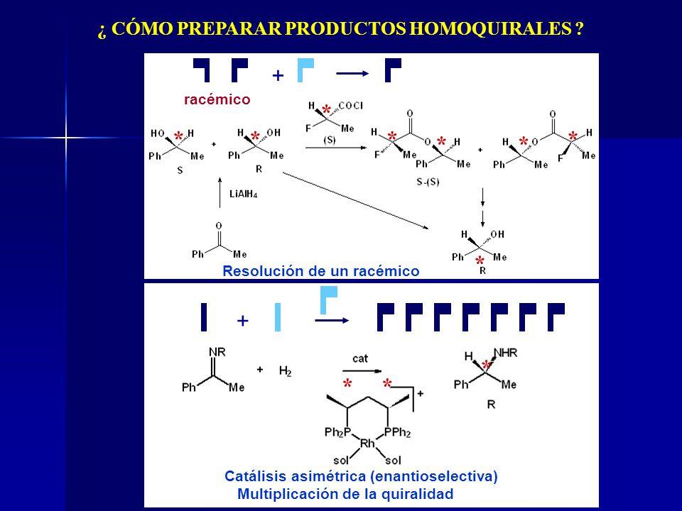 ¿ CÓMO PREPARAR PRODUCTOS HOMOQUIRALES ? * ** * * ** * + racémico Resolución de un racémico + Catálisis asimétrica (enantioselectiva) Multiplicación d