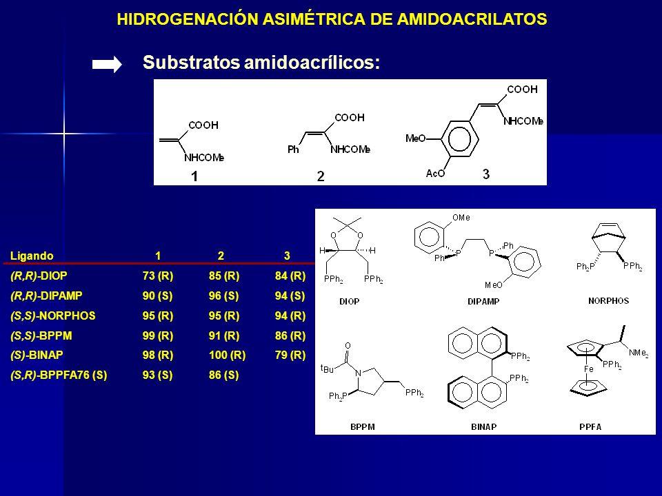 HIDROGENACIÓN ASIMÉTRICA DE AMIDOACRILATOS Substratos amidoacrílicos: Ligando 1 2 3 (R,R)-DIOP73 (R)85 (R)84 (R) (R,R)-DIPAMP90 (S)96 (S)94 (S) (S,S)-