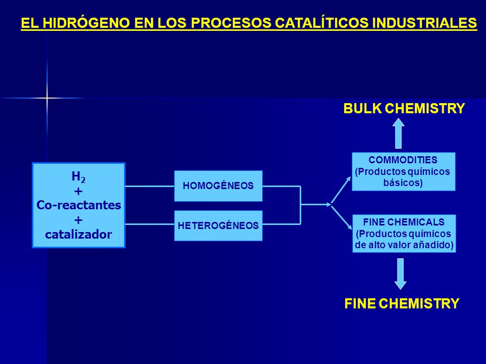 EL HIDRÓGENO EN LOS PROCESOS CATALÍTICOS INDUSTRIALES H 2 + Co-reactantes + catalizador HOMOGÉNEOS HETEROGÉNEOS COMMODITIES (Productos químicos básico