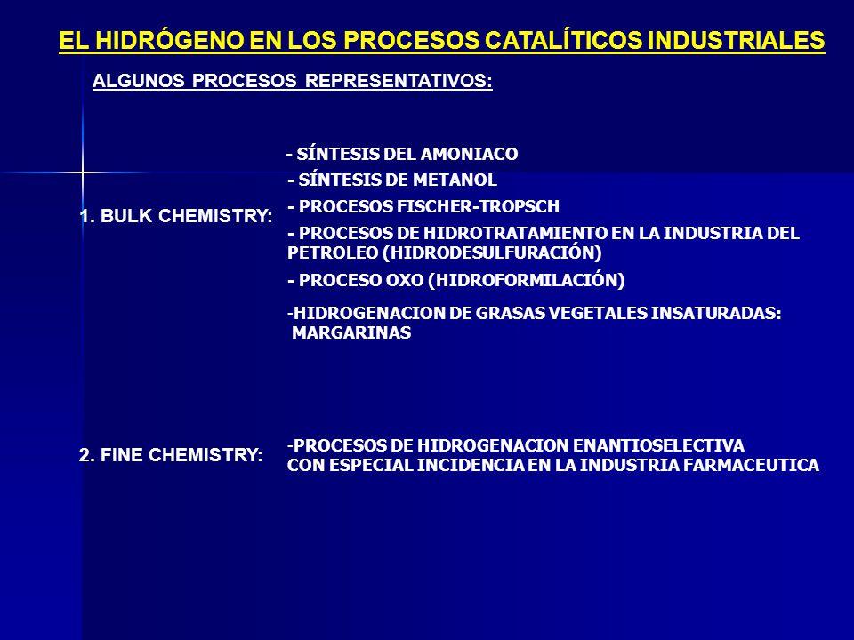 EL HIDRÓGENO EN LOS PROCESOS CATALÍTICOS INDUSTRIALES 2. FINE CHEMISTRY: 1. BULK CHEMISTRY: ALGUNOS PROCESOS REPRESENTATIVOS: - SÍNTESIS DEL AMONIACO