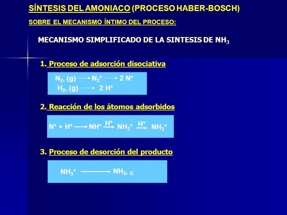 SÍNTESIS DEL AMONIACO (PROCESO HABER-BOSCH) SOBRE EL MECANISMO ÍNTIMO DEL PROCESO: 1. Proceso de adsorción disociativa 2. Reacción de los átomos adsor