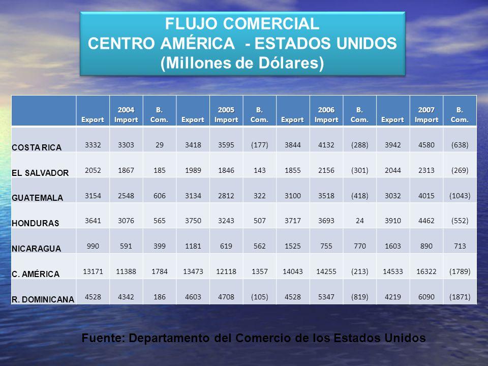 FLUJO COMERCIAL CENTRO AMÉRICA - ESTADOS UNIDOS (Millones de Dólares) FLUJO COMERCIAL CENTRO AMÉRICA - ESTADOS UNIDOS (Millones de Dólares)Export 2004