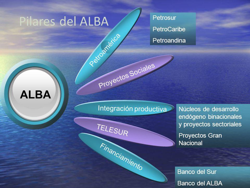 Pilares del ALBA Petroamérica Proyectos Sociales ALBA Integración productiva TELESUR Financiamiento Petrosur PetroCaribe Petroandina Banco del Sur Ban
