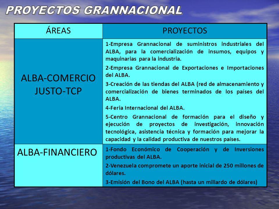 ÁREASPROYECTOS ALBA-COMERCIO JUSTO-TCP 1-Empresa Grannacional de suministros industriales del ALBA, para la comercialización de insumos, equipos y maq