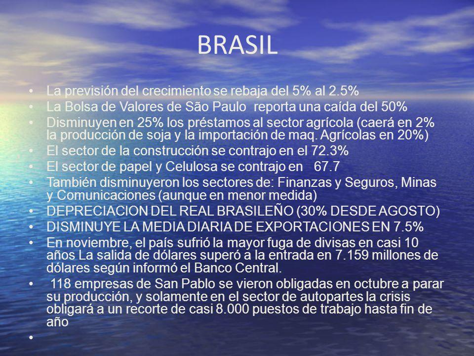 BRASIL La previsión del crecimiento se rebaja del 5% al 2.5% La Bolsa de Valores de São Paulo reporta una caída del 50% Disminuyen en 25% los préstamo