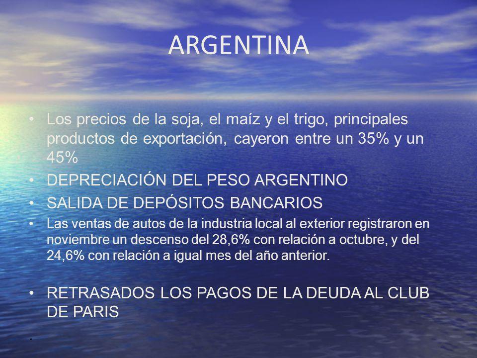 ARGENTINA Los precios de la soja, el maíz y el trigo, principales productos de exportación, cayeron entre un 35% y un 45% DEPRECIACIÓN DEL PESO ARGENT