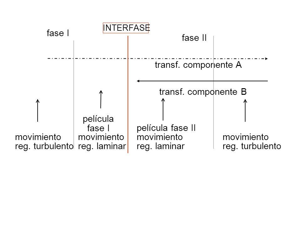 fase I fase II transf.componente A película fase II película fase I transf.