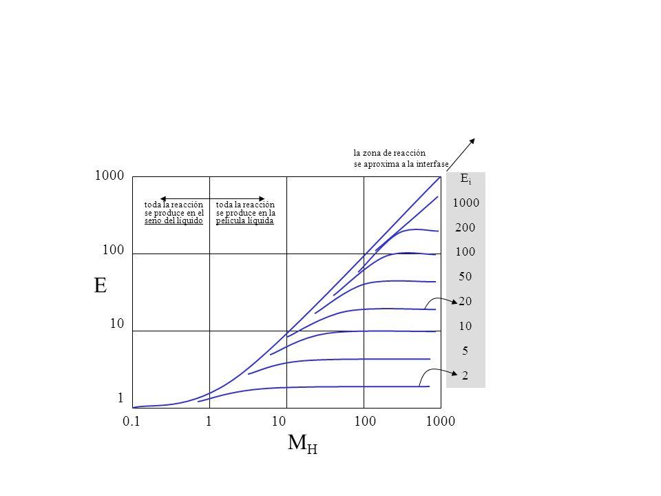 E MHMH 0.11100100010 1000 100 10 1 E i 1000 200 100 50 20 10 5 2 toda la reacción se produce en la película líquida toda la reacción se produce en el seno del líquido la zona de reacción se aproxima a la interfase
