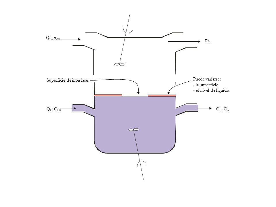 Q L, C B0 Q G, p A0 C B, C A pApA Puede variarse: - la superficie - el nivel de líquido Superficie de interfase