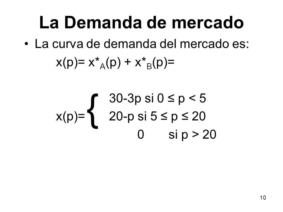 10 La Demanda de mercado La curva de demanda del mercado es: x(p)= x* A (p) + x* B (p)= 30-3p si 0 p < 5 x(p)= 20-p si 5 p 20 0 si p > 20 {