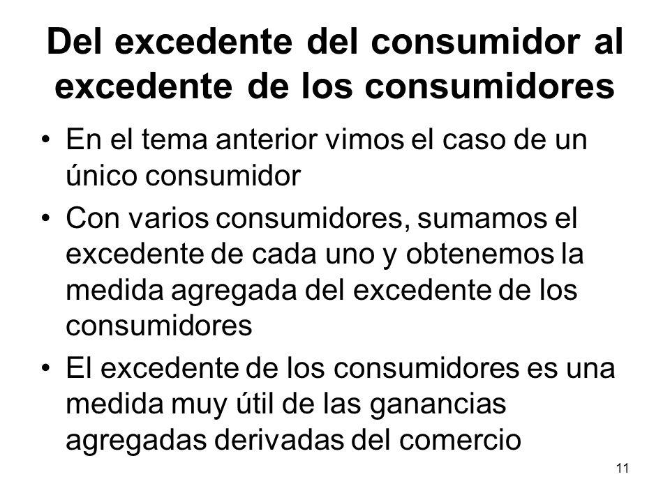 11 Del excedente del consumidor al excedente de los consumidores En el tema anterior vimos el caso de un único consumidor Con varios consumidores, sum