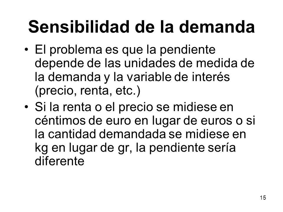 15 El problema es que la pendiente depende de las unidades de medida de la demanda y la variable de interés (precio, renta, etc.) Si la renta o el pre