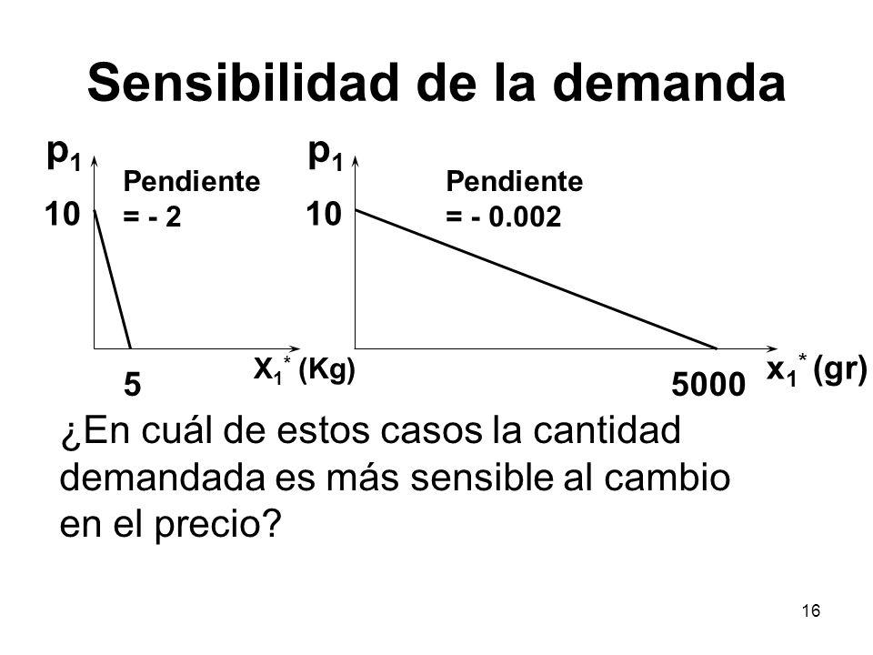 16 X 1 * (Kg) 55000 10 Pendiente = - 2 Pendiente = - 0.002 p1p1 p1p1 ¿En cuál de estos casos la cantidad demandada es más sensible al cambio en el pre