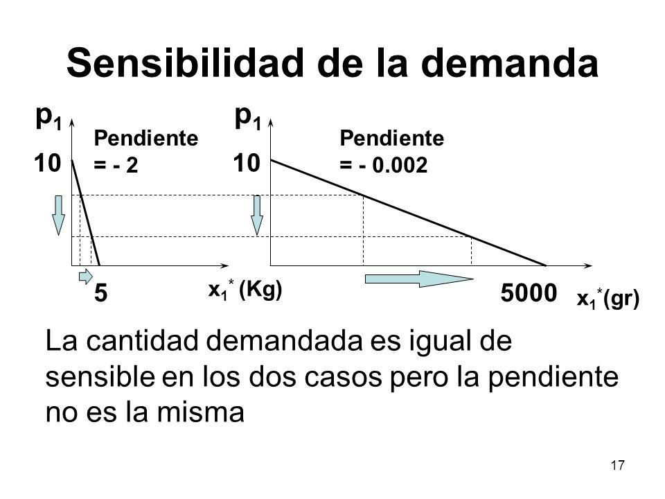 17 55000 10 p1p1 p1p1 x 1 * (Kg) x 1 * (gr) La cantidad demandada es igual de sensible en los dos casos pero la pendiente no es la misma Pendiente = -