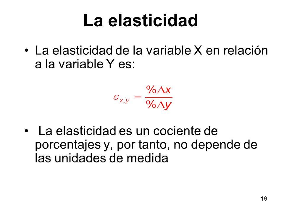 19 La elasticidad de la variable X en relación a la variable Y es: La elasticidad es un cociente de porcentajes y, por tanto, no depende de las unidad