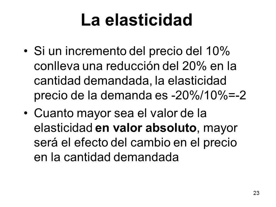 23 Si un incremento del precio del 10% conlleva una reducción del 20% en la cantidad demandada, la elasticidad precio de la demanda es -20%/10%=-2 Cua