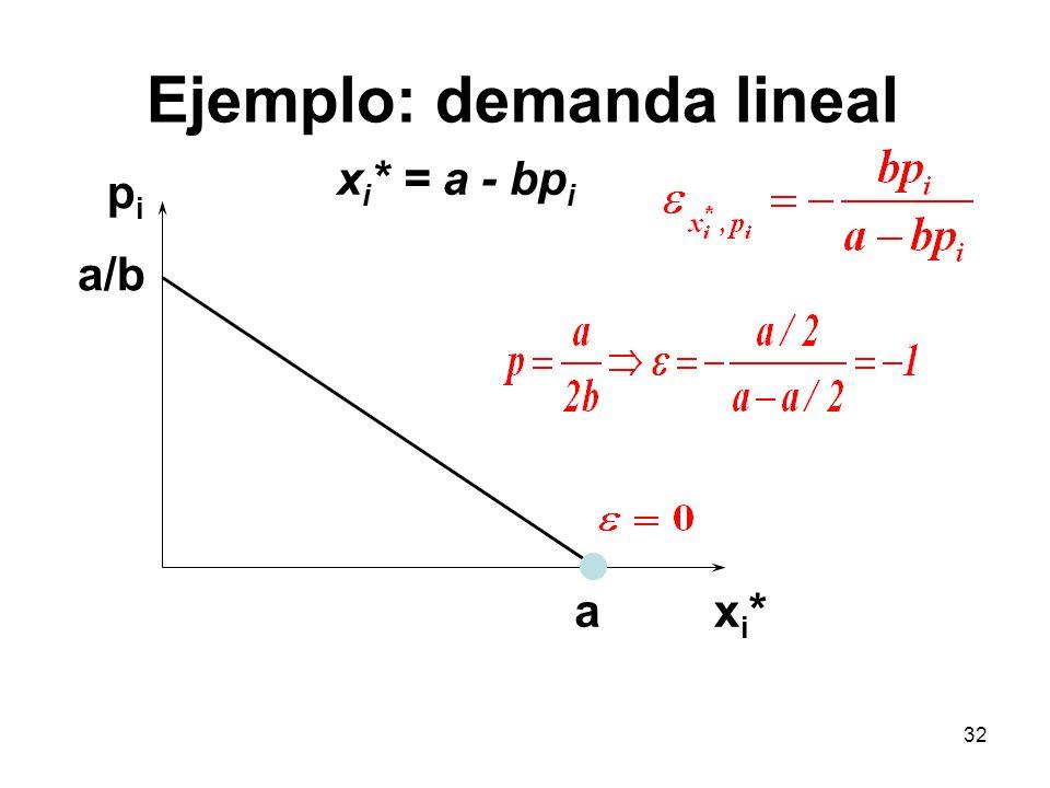 32 pipi xi*xi* a/b x i * = a - bp i a Ejemplo: demanda lineal