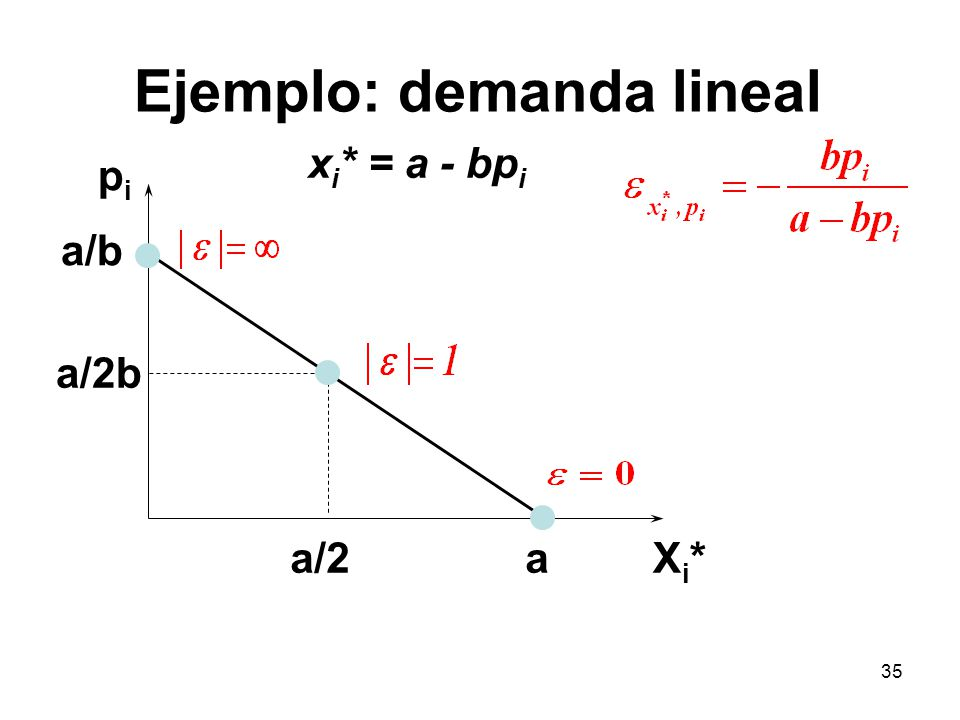 35 pipi Xi*Xi* a/b x i * = a - bp i a a/2b a/2 Ejemplo: demanda lineal