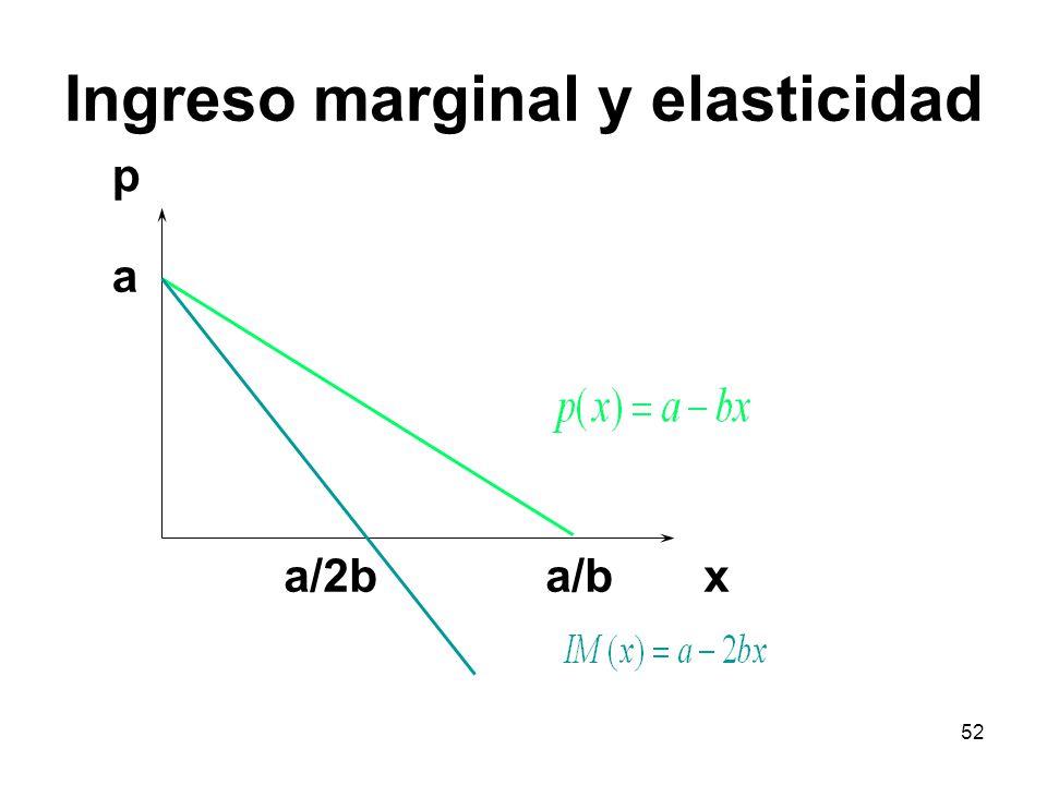 52 a a/b p xa/2b Ingreso marginal y elasticidad