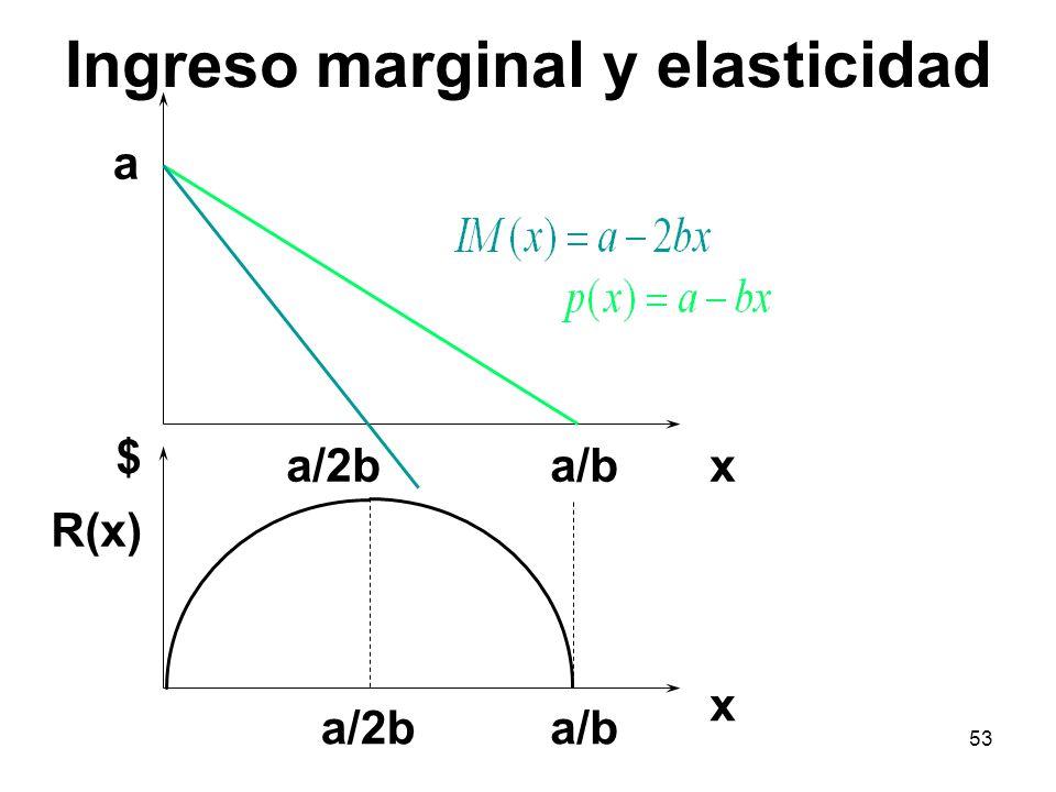 53 a a/bxa/2b x $ a/ba/2b R(x) Ingreso marginal y elasticidad