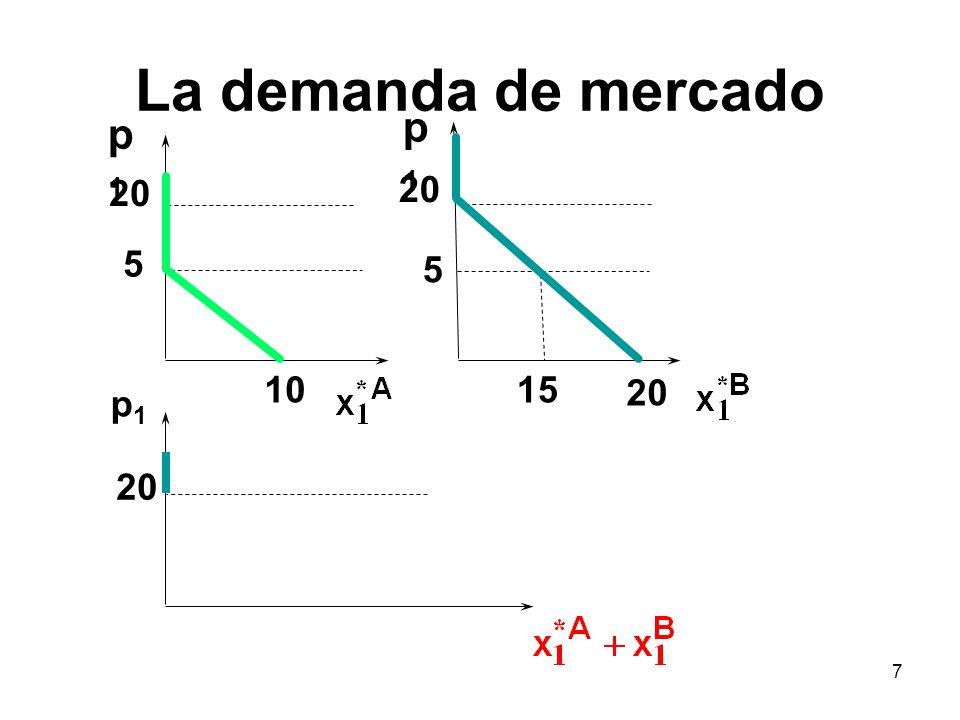 7 p1p1 p1p1 1015 5 20 5 p1p1 La demanda de mercado