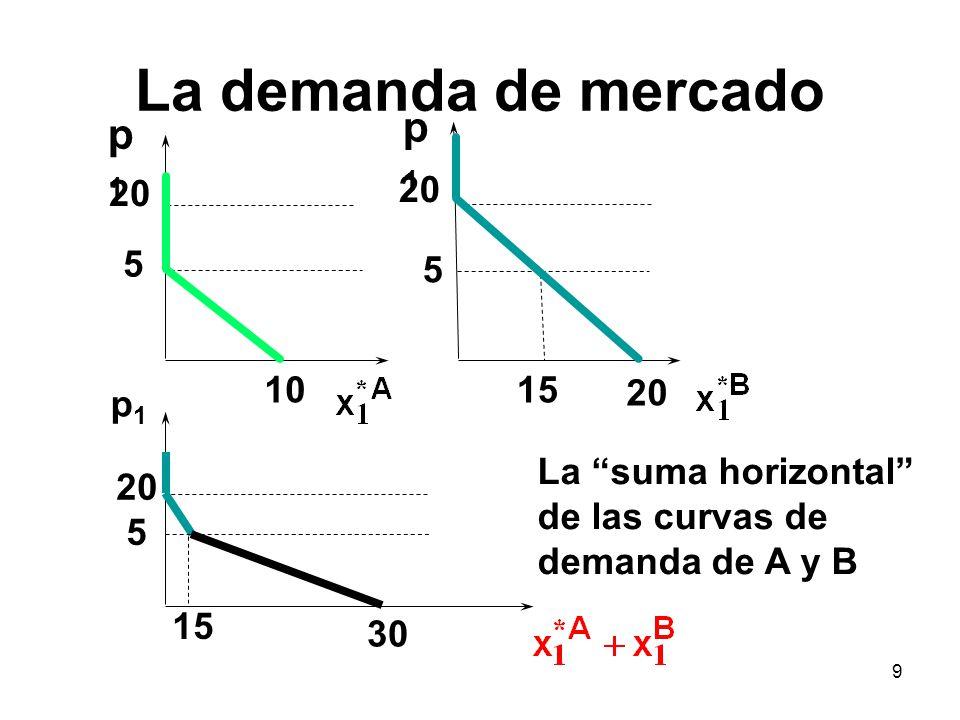 9 p1p1 p1p1 1015 5 20 5 p1p1 5 15 30 La suma horizontal de las curvas de demanda de A y B La demanda de mercado