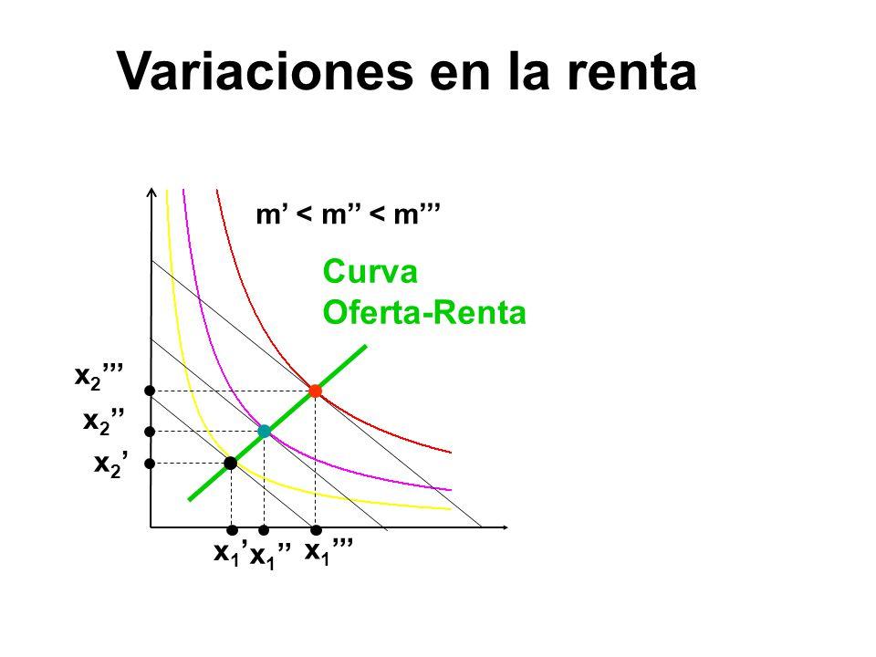 x 1 x 2 m < m < m Curva Oferta-Renta Variaciones en la renta
