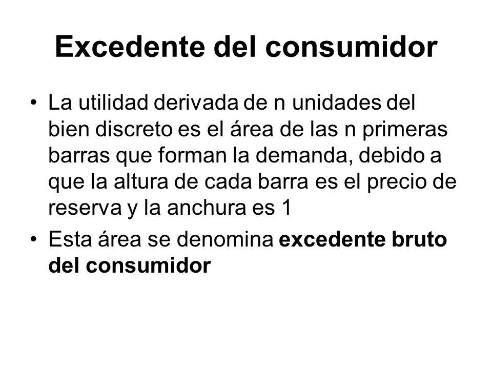 Excedente del consumidor La utilidad derivada de n unidades del bien discreto es el área de las n primeras barras que forman la demanda, debido a que
