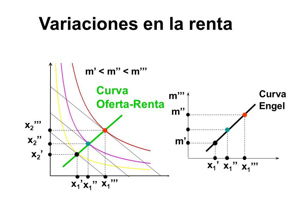 x 1 x 2 x 1 m m m Curva Engel m < m < m Curva Oferta-Renta Variaciones en la renta