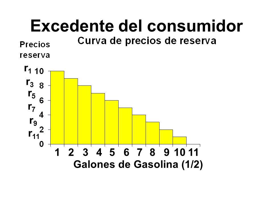 123456 r1r1 r3r3 r5r5 r7r7 r9r9 r 11 7891011 Galones de Gasolina (1/2) Excedente del consumidor