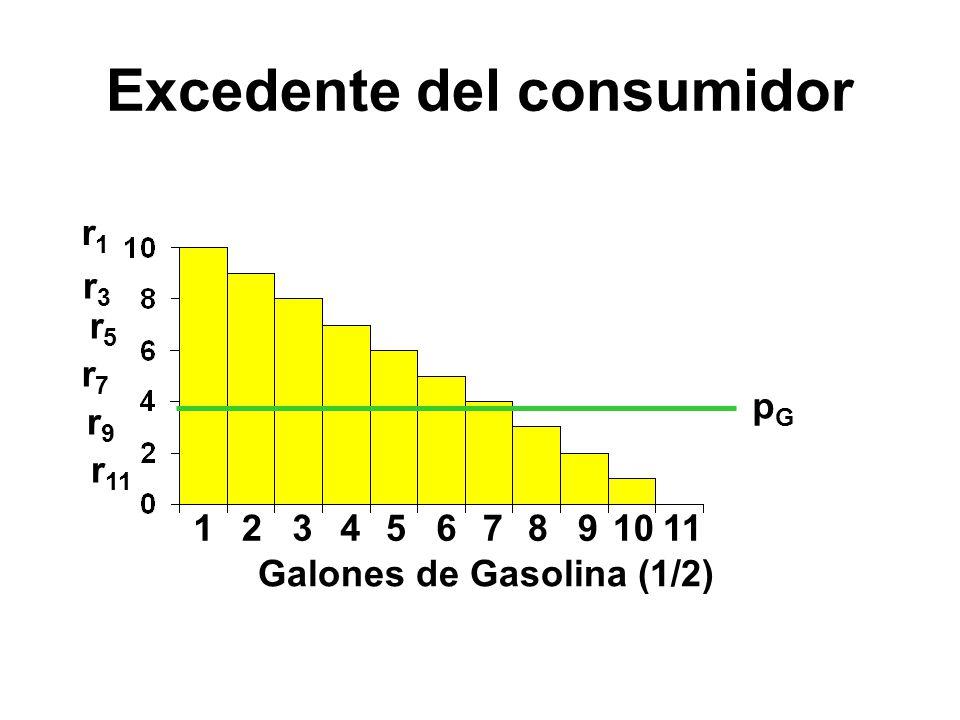123456 r1r1 r3r3 r5r5 r7r7 r9r9 r 11 7891011 pGpG Galones de Gasolina (1/2) Excedente del consumidor