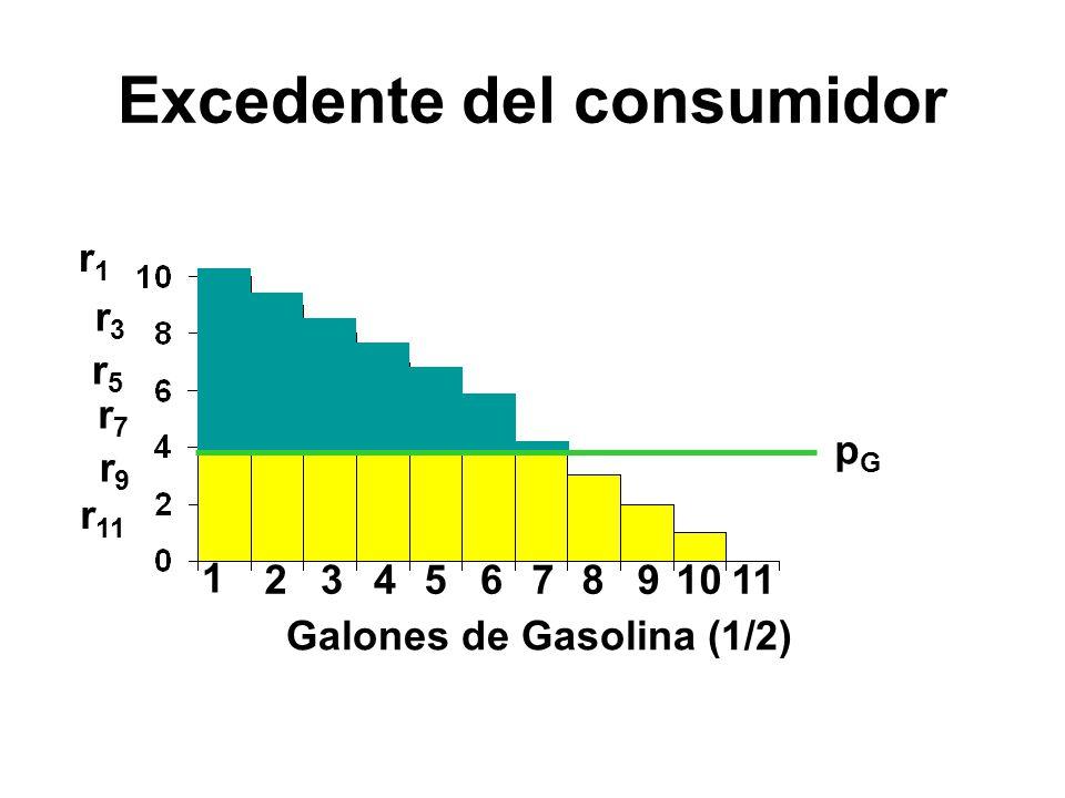 1 23456 r1r1 r3r3 r5r5 r7r7 r9r9 r 11 7891011 pGpG Galones de Gasolina (1/2) Excedente del consumidor