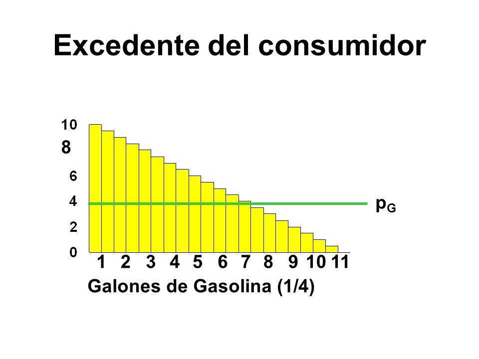 1234567891011 pGpG Galones de Gasolina (1/4) 8 Excedente del consumidor