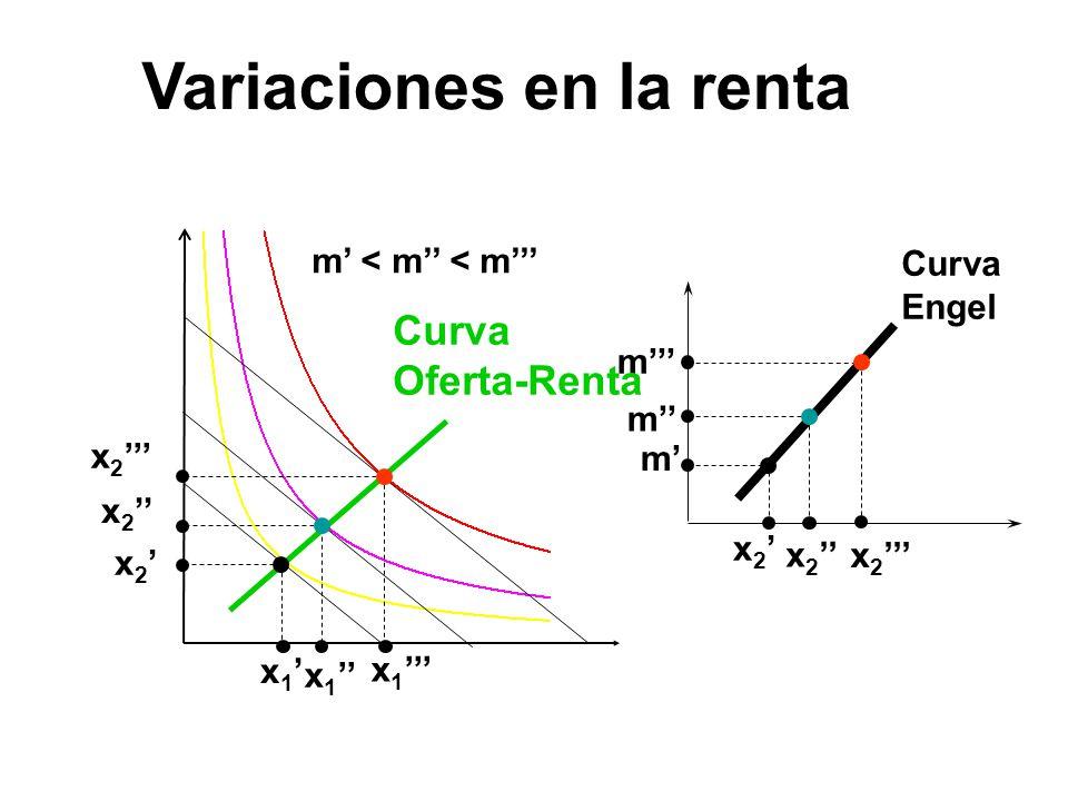 x 1 x 2 m m m Curva Engel m < m < m Curva Oferta-Renta Variaciones en la renta