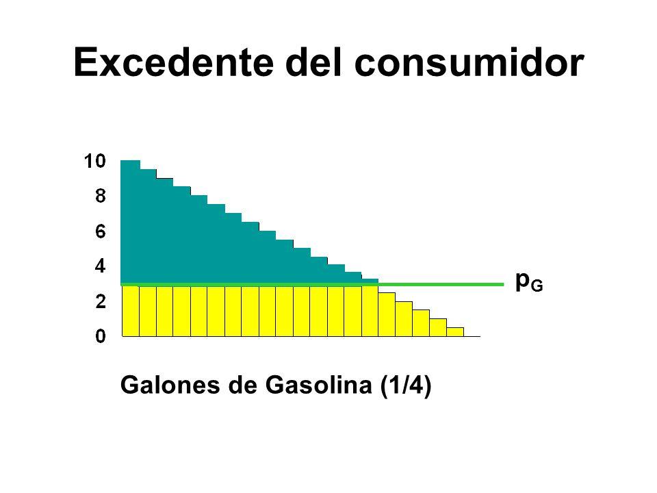 pGpG Galones de Gasolina (1/4) Excedente del consumidor