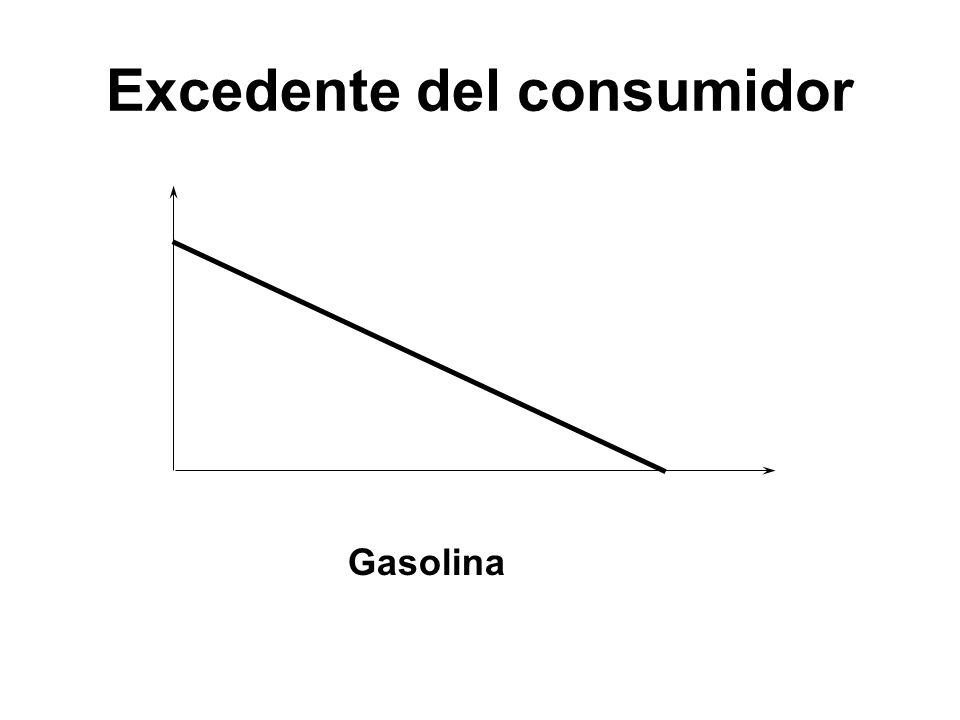 Gasolina Excedente del consumidor