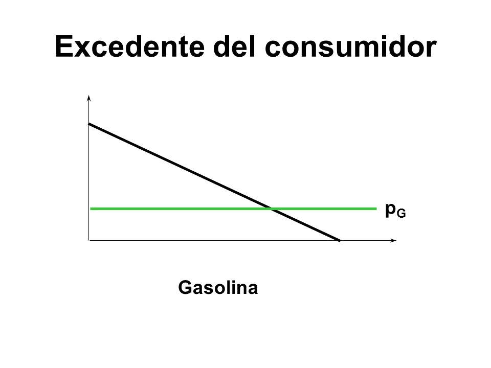 pGpG Gasolina Excedente del consumidor