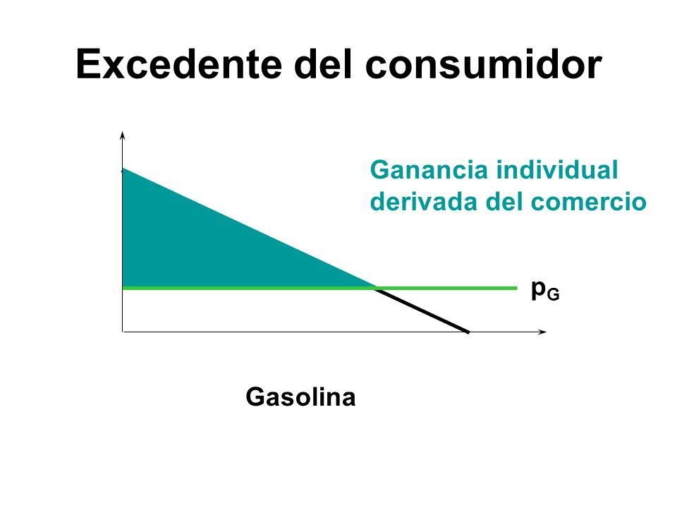 pGpG Gasolina Ganancia individual derivada del comercio Excedente del consumidor