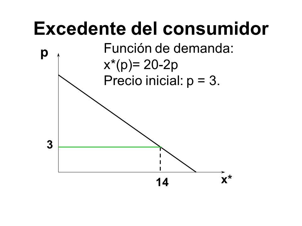 p Función de demanda: x*(p)= 20-2p Precio inicial: p = 3. 3 14 x* Excedente del consumidor