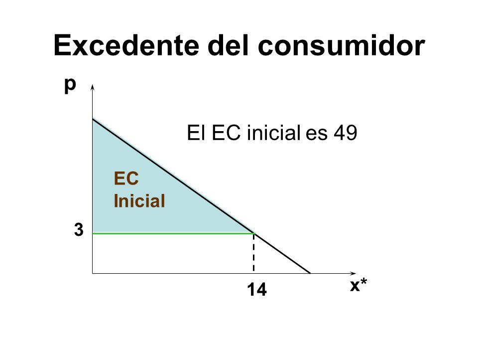 p El EC inicial es 49 3 14 x* EC Inicial Excedente del consumidor