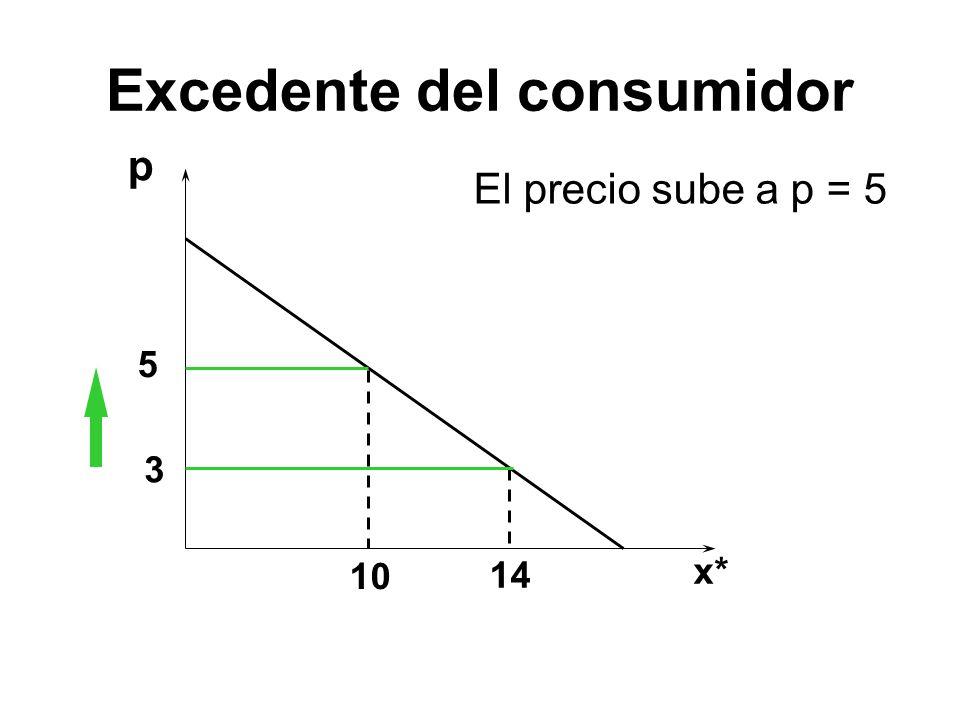 p 5 3 10 14 El precio sube a p = 5 x* Excedente del consumidor