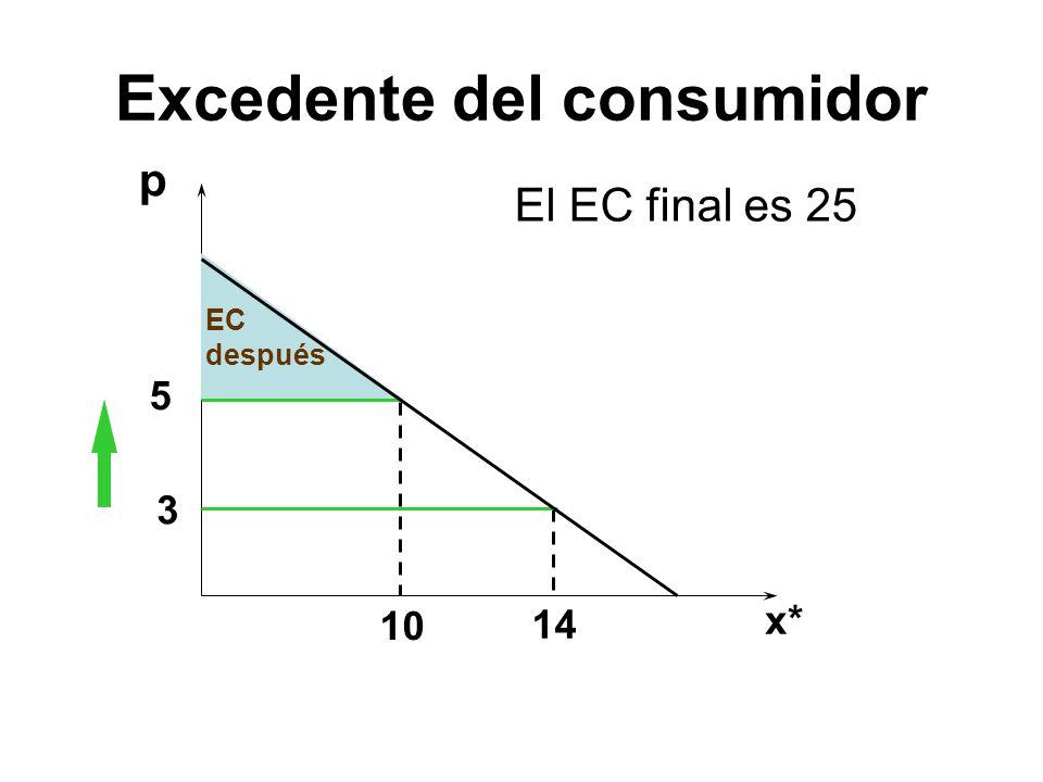 p EC después 5 3 10 14 El EC final es 25 x* Excedente del consumidor
