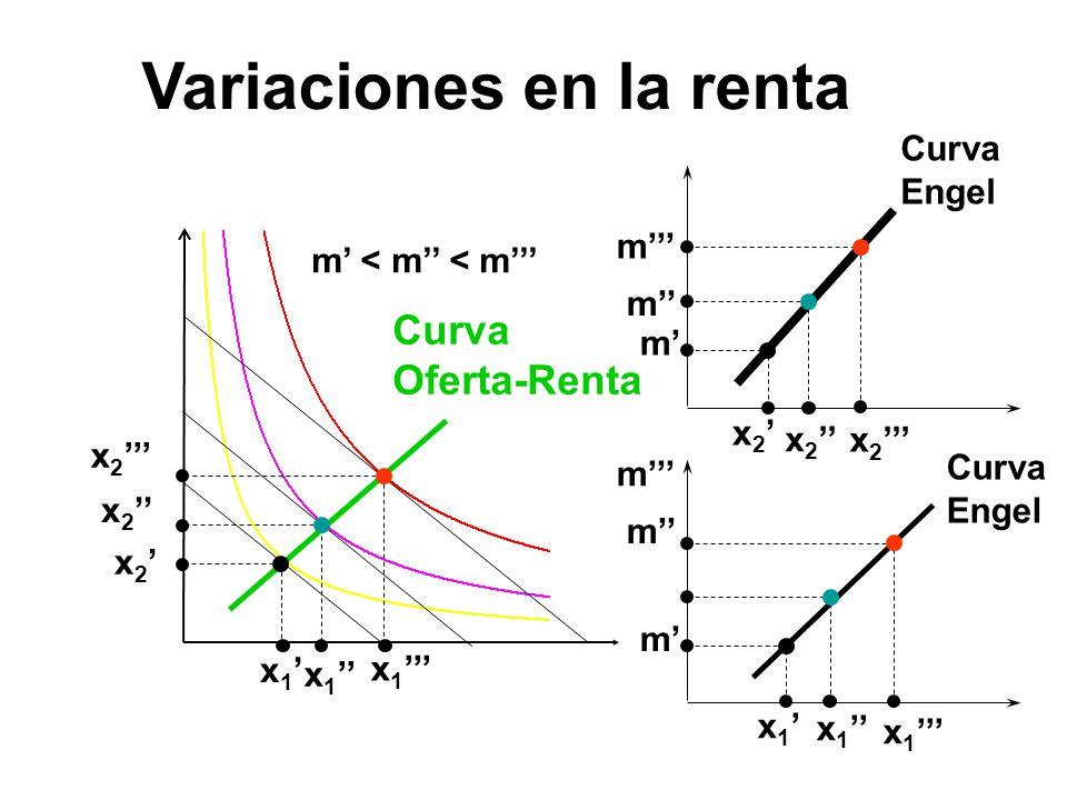 x 1 x 2 x 1 x 2 m m m m m m Curva Engel m < m < m Curva Oferta-Renta Variaciones en la renta