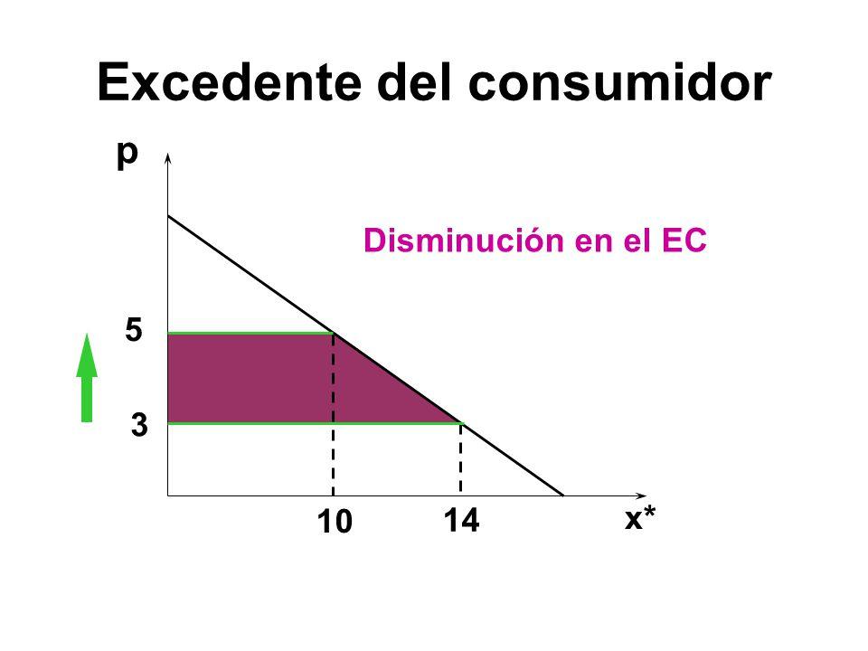 p 5 3 10 14 Disminución en el EC x* Excedente del consumidor