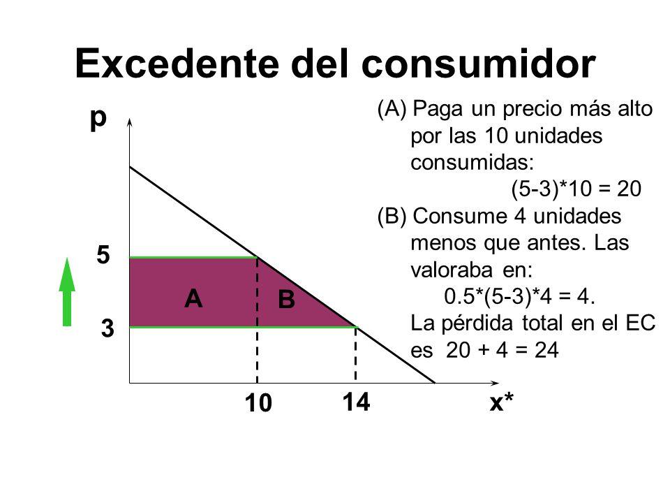 p 5 3 10 14 (A) Paga un precio más alto por las 10 unidades consumidas: (5-3)*10 = 20 (B) Consume 4 unidades menos que antes. Las valoraba en: 0.5*(5-