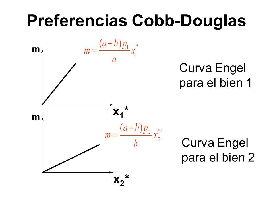 m m x1*x1* x2*x2* Curva Engel para el bien 1 Curva Engel para el bien 2 Preferencias Cobb-Douglas