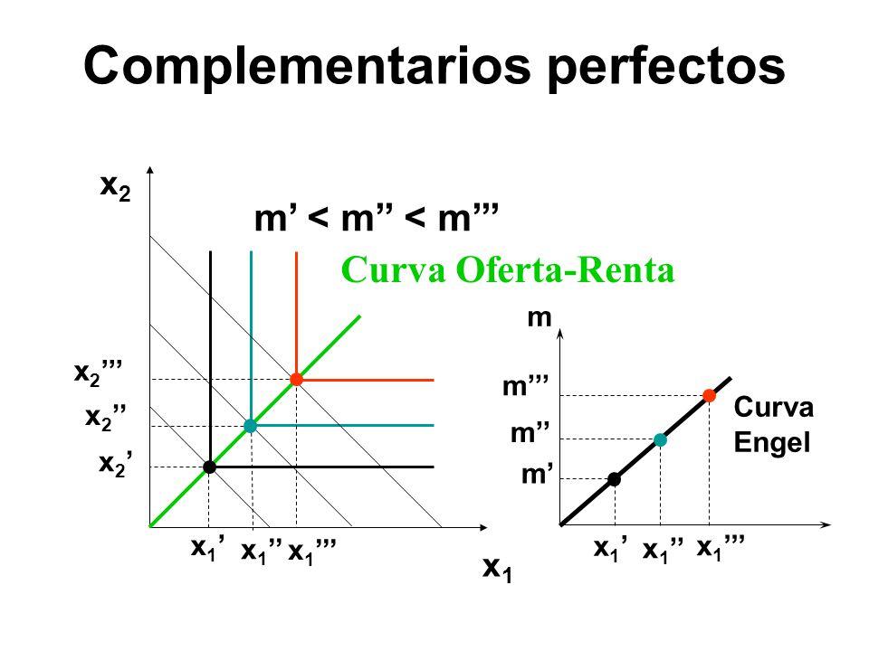 x1x1 x2x2 x 1 x 2 x 1 m m m m Curva Engel x 1 m < m < m Curva Oferta-Renta Complementarios perfectos
