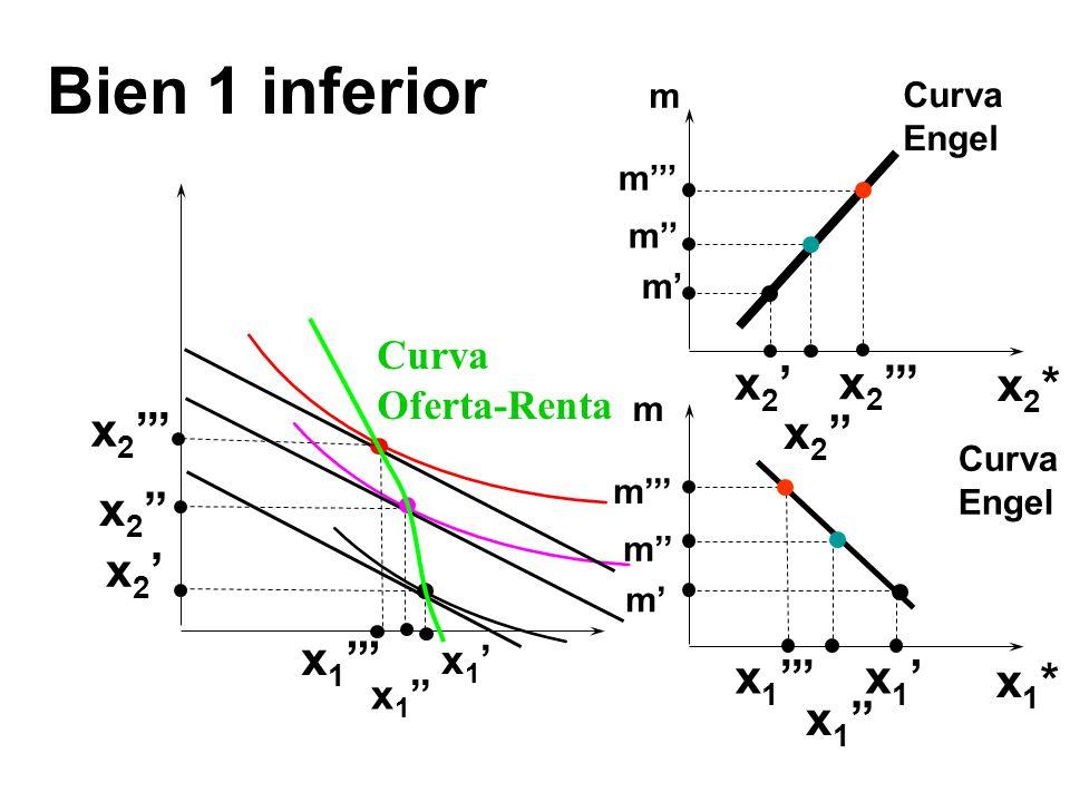 Bien 1 inferior x 1 x 2 x1*x1* x2*x2* m x 1 x 2 m m m Curva Engel m m m m Curva Oferta-Renta