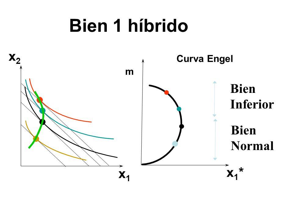 x2x2 x1x1 x1*x1* m Curva Engel Bien 1 híbrido Bien Inferior Bien Normal